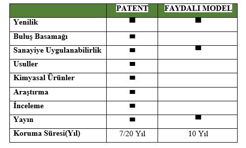 Patent Ve Faydalı Model Arasındaki Fark